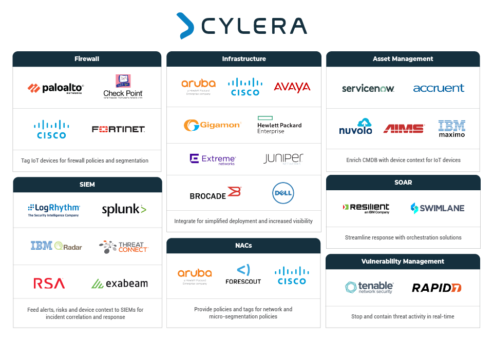 Seamless Integration with Cylera